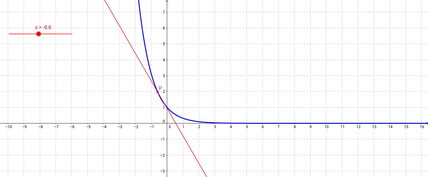 Retta tangente ad una curva decrescente
