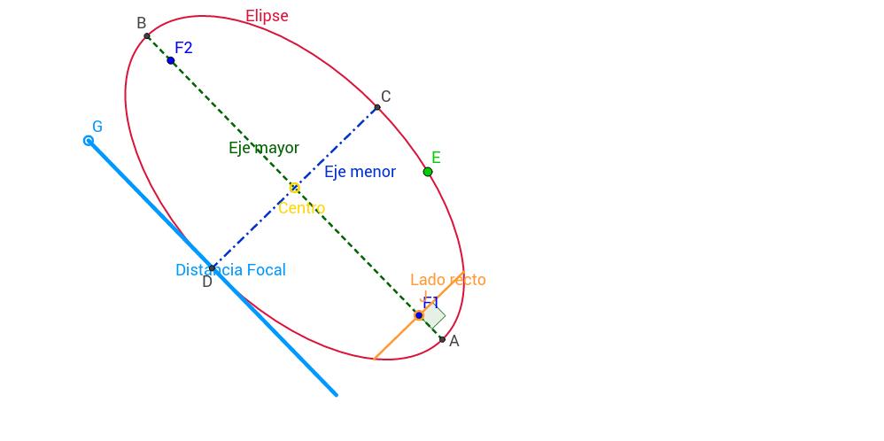 Elementos Elipse