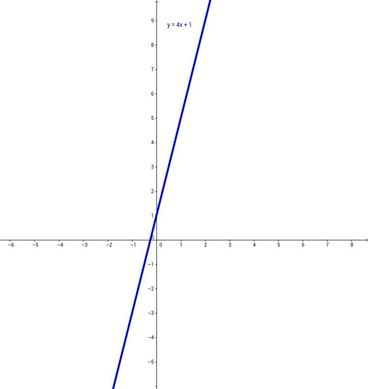 CCGPS CA 6.1.3 Example 3