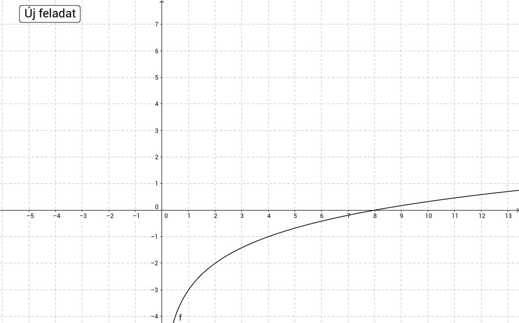 Log. fv. grafikonjához szabály keresése - alap
