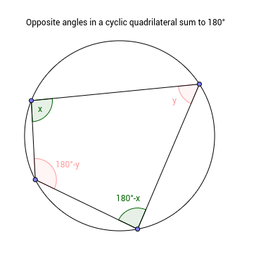 Simple Cyclic Quadrilateral