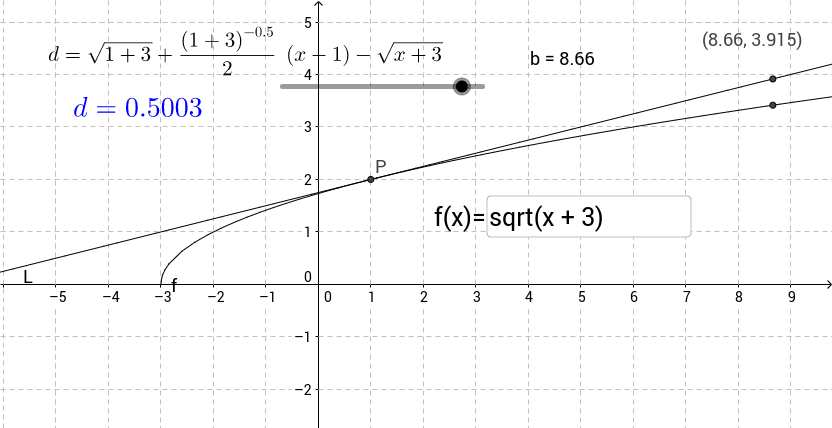 linear approximation of sqrt(x+3)