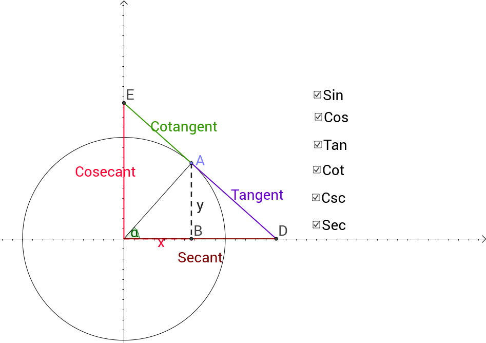 Unit Circle with 6 Trig Functions