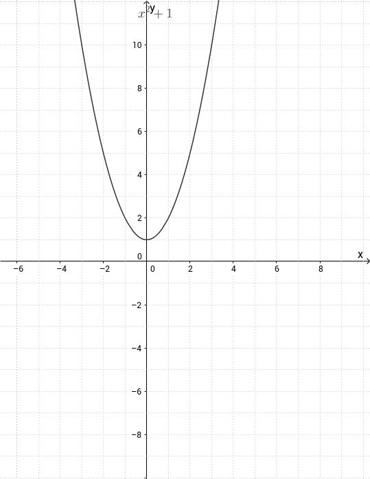 Equazioni / Disequazioni 2° grado e parabole