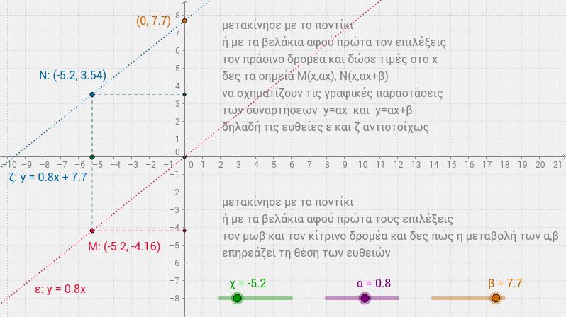 οι γραμμικές συναρτήσεις