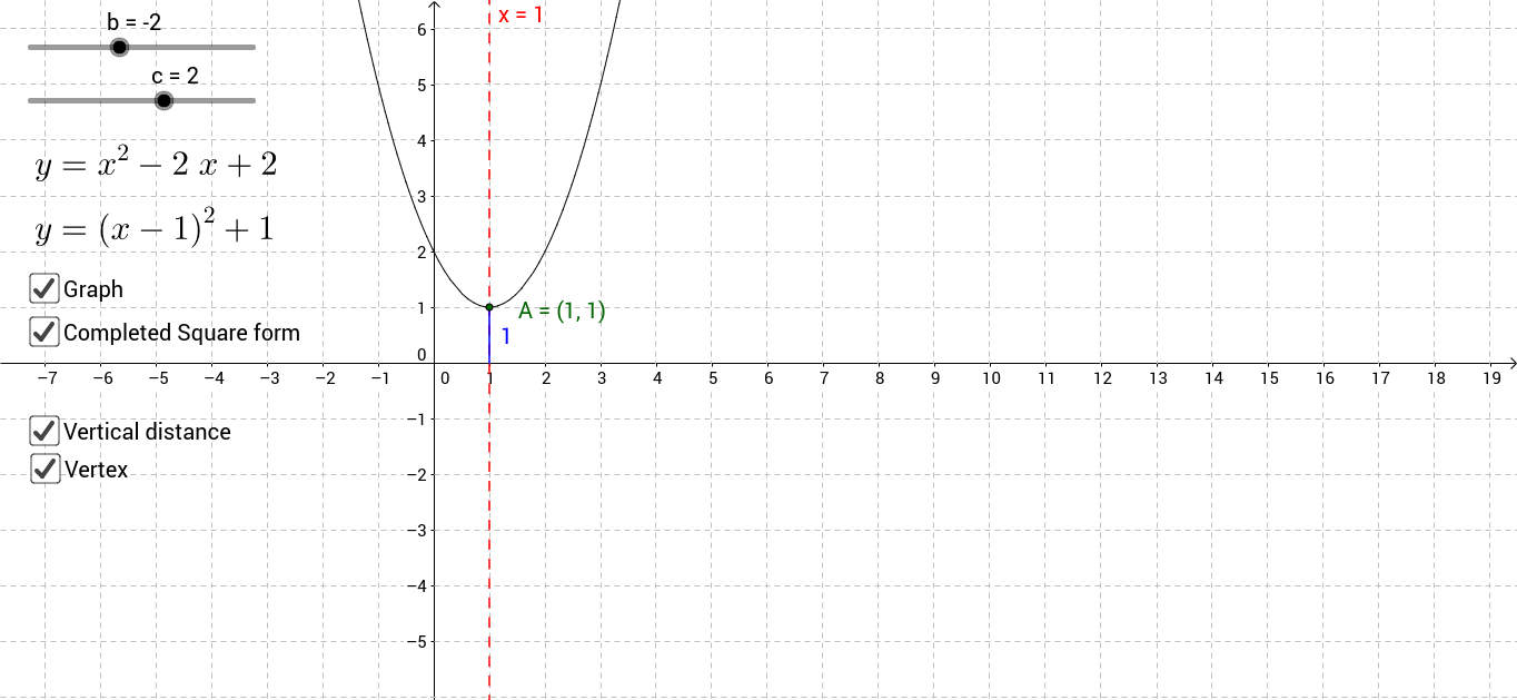 The graph of the completed square form of a quadratic
