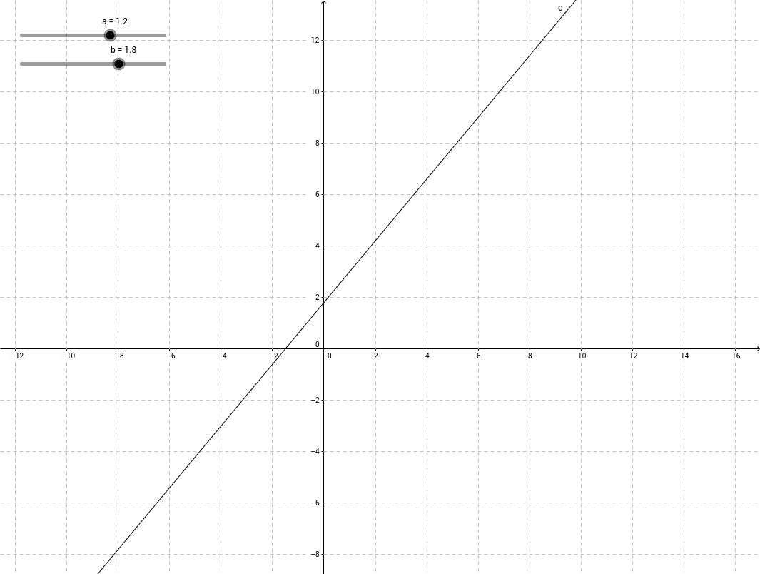 Les paramètre a et b