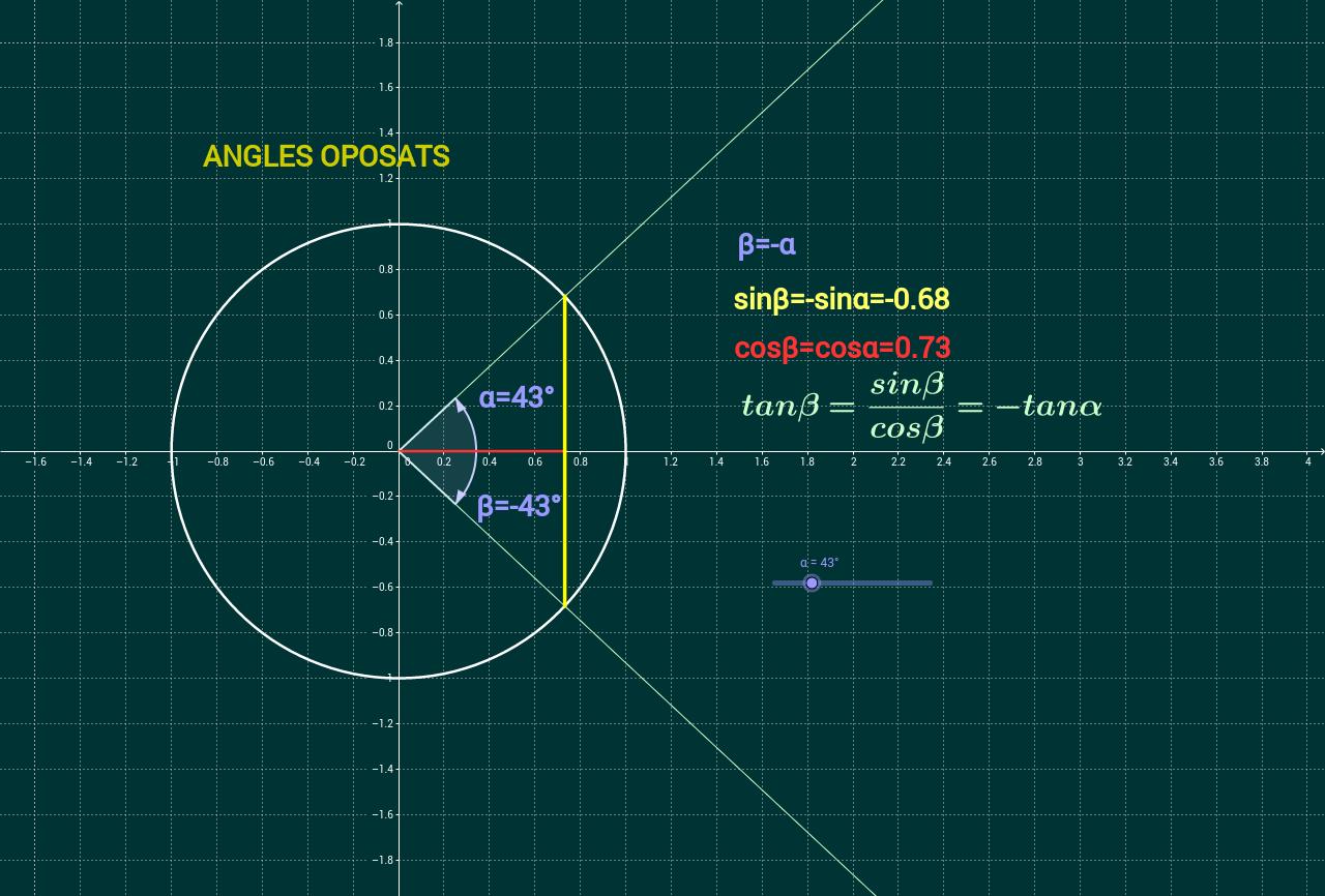 Raons trigonomètriques d'angles oposats