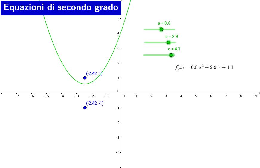 Equazioni di secondo grado nei complessi