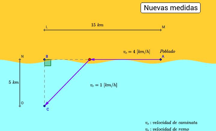 Trayecto poblado isla. Función distancia vs tiempo