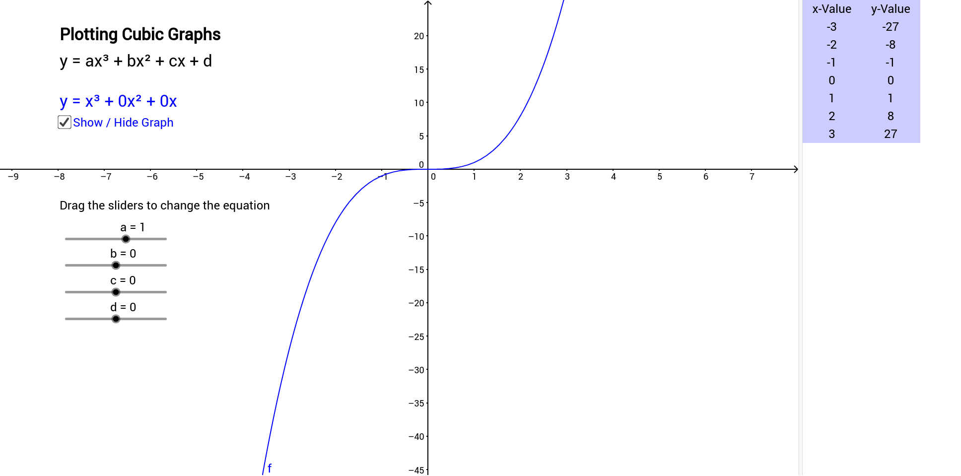 Plotting Cubic Graphs GeoGebra – Graphing Cubic Functions Worksheet