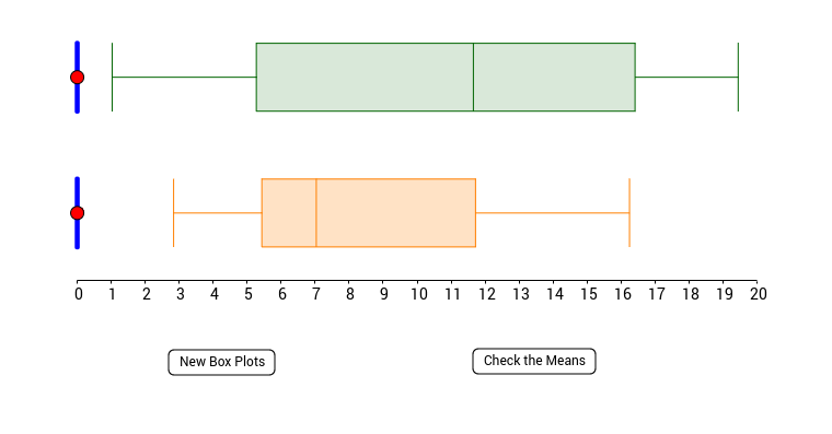 Where's the Mean on a Box Plot?