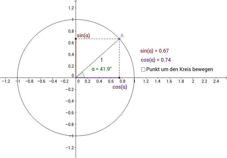 Sinus und Kosinus im Einheitskreis