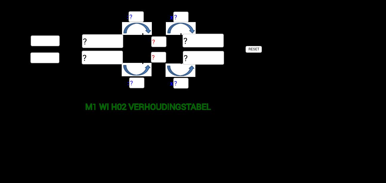 M1 WI H02 Verhoudingstabel