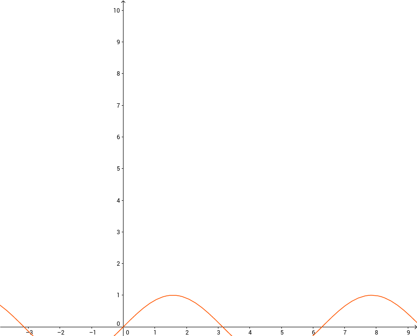 f(x) = sinx