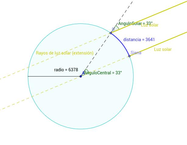 Eratòstenes de Cirene i el càlcul del radi terrestre.