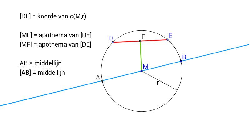 Middellijn Koorde En Apothema Definities Geogebra