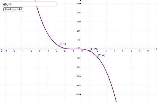 Random Polynomial Self-Check