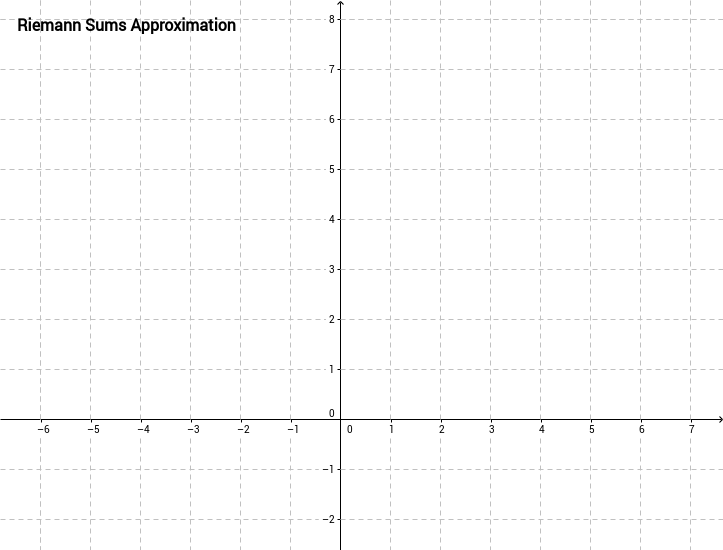Riemann Sums Approximation