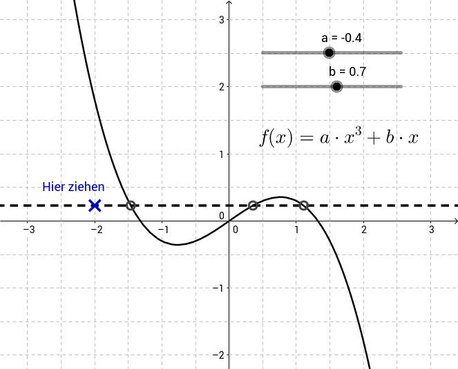 Umkehrbarkeit einer ganzrationalen Funktion