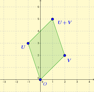Sum of vectors and the parallelogram law.
