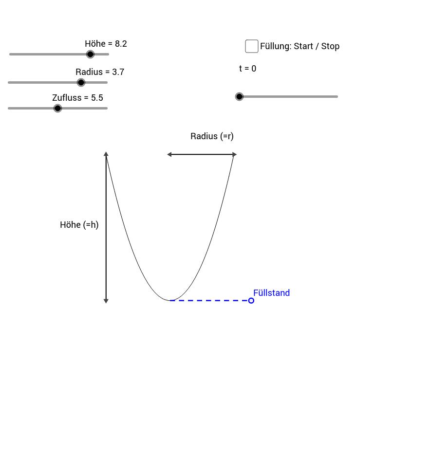 Füllung eines Paraboloids