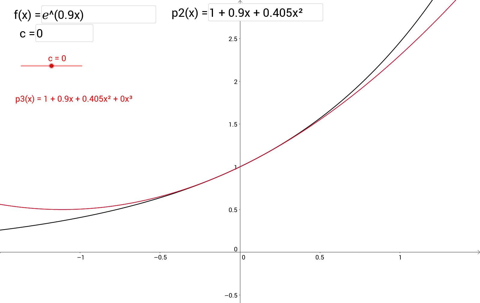 Finding a Cubic Approximation for a Function