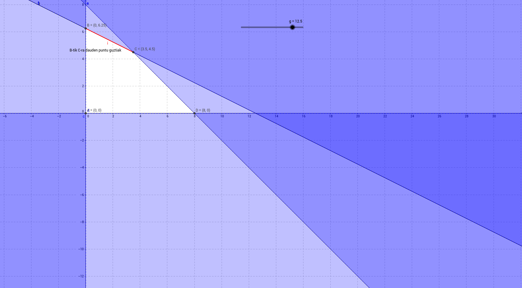 Programazio lineala 14A
