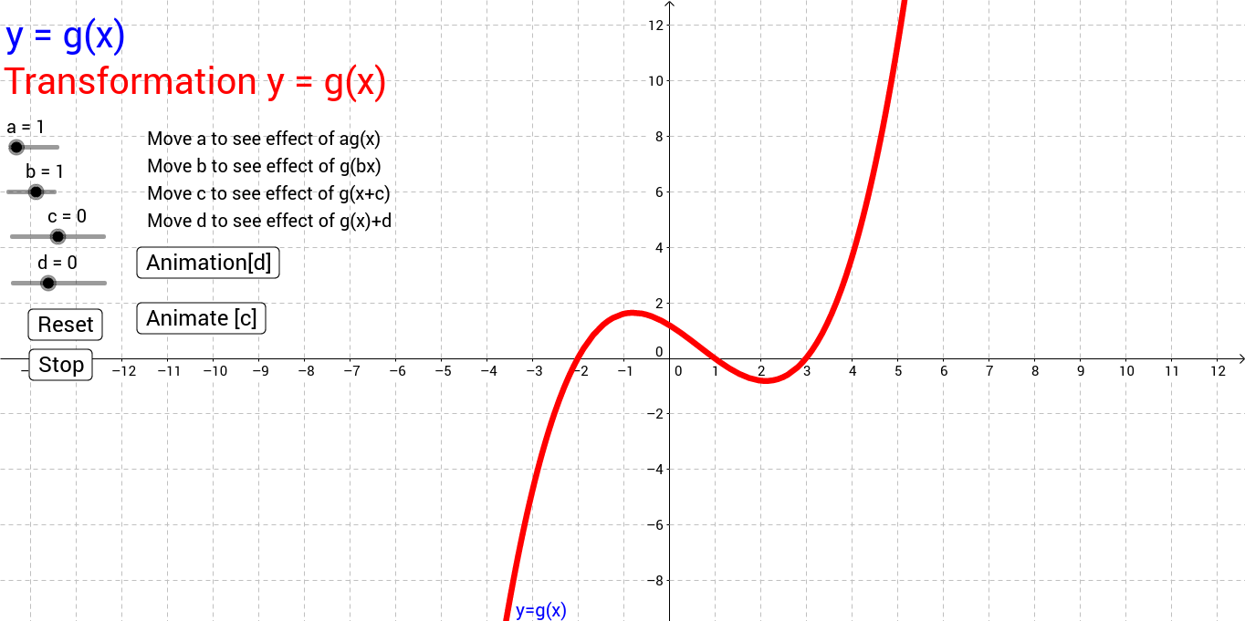 Transformation of Graphs