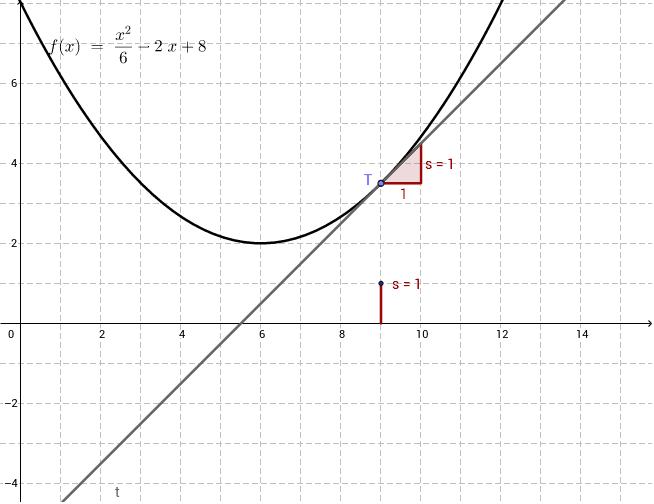 slope and derivative of a function geogebra. Black Bedroom Furniture Sets. Home Design Ideas