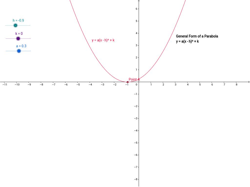 Vertex form of a parabola geogebra vertex form of a parabola falaconquin