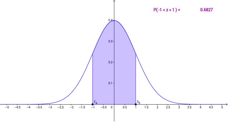 standard normal distribution geogebra. Black Bedroom Furniture Sets. Home Design Ideas