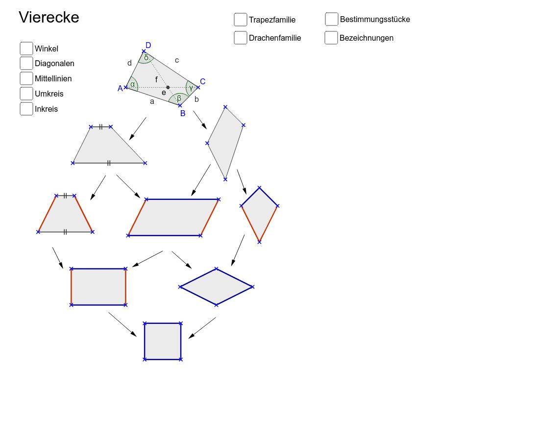 Familie der Vierecke - GeoGebra Dynamisches Arbeitsblatt