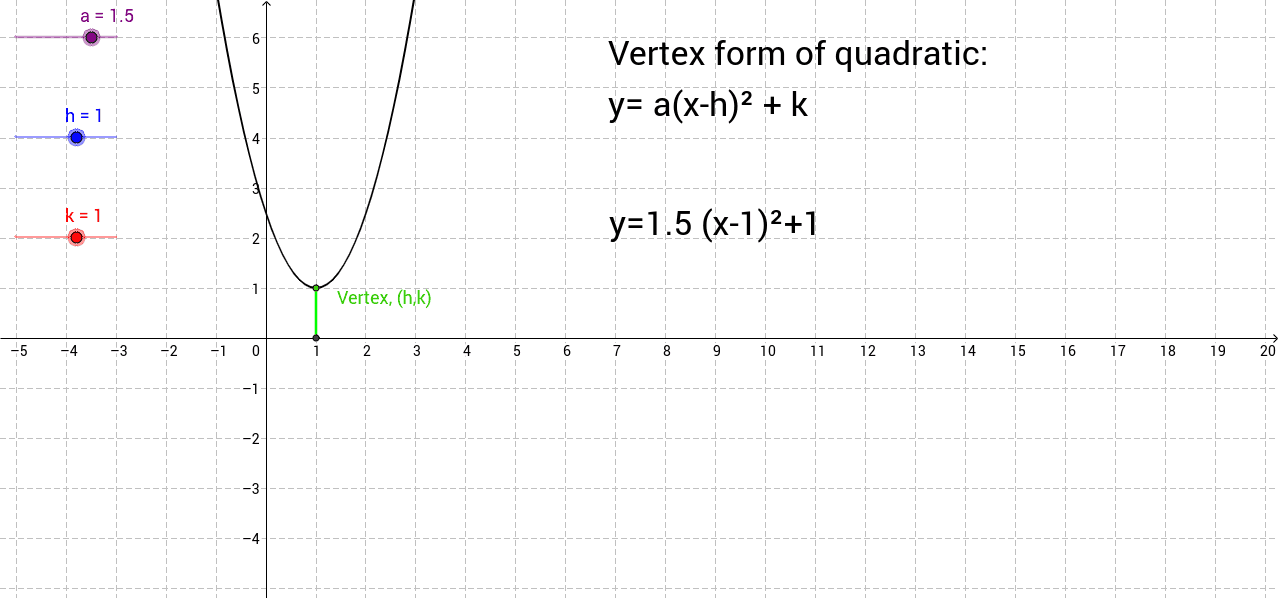 Quadratic Functions GeoGebraBook – Graphing Parabolas Worksheet