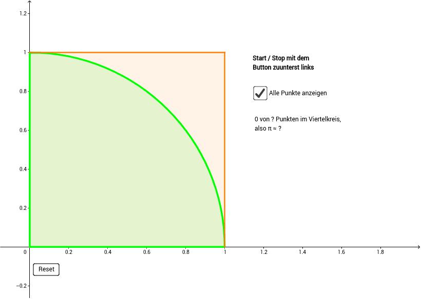 Kreisfläche: Monte Carlo Methode