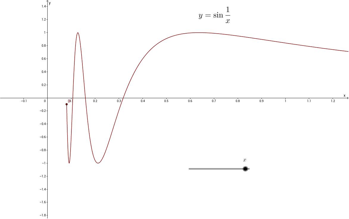 Graph: y = sin 1/x - GeoGebra