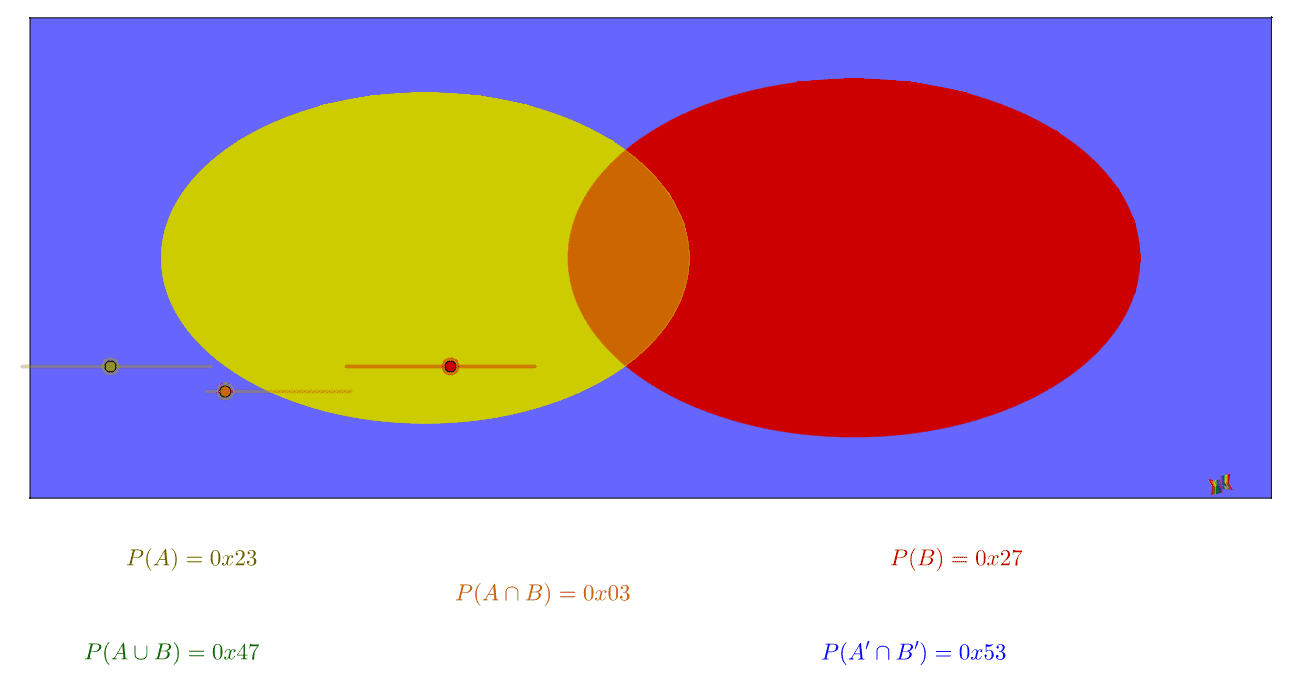 Probability venn diagram geogebra the orange area representing panb is dependent on the distance between the centres of the circles but this distance is the solution of an equation that pooptronica Choice Image
