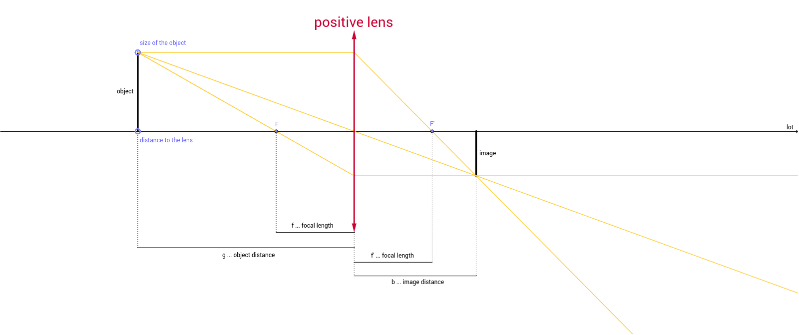 The convex lens geogebra in this worksheet we will investigate the method for drawing ray diagrams for objects placed at various locations in front of a double convex lens pooptronica