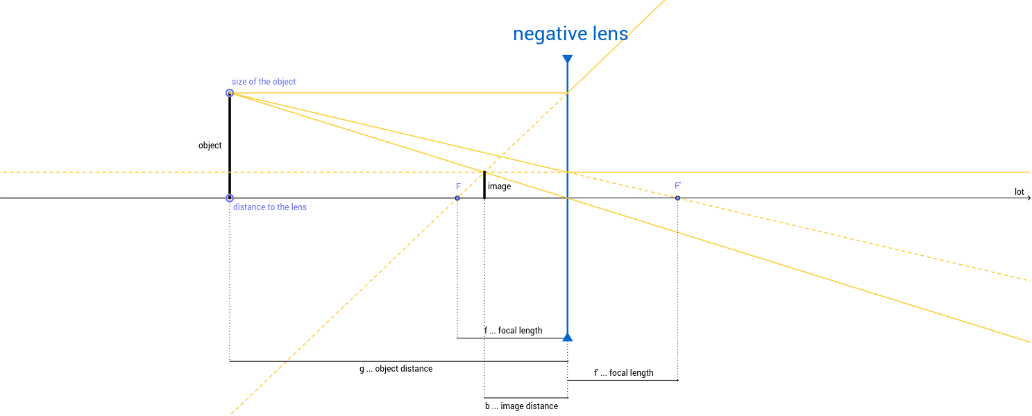 The concave lens geogebra pooptronica