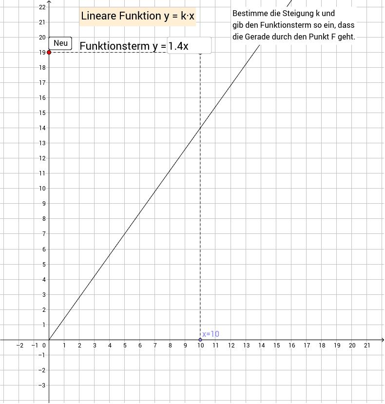 Lineare homogene Funktion- GeoGebra Dynamisches Arbeitsblatt
